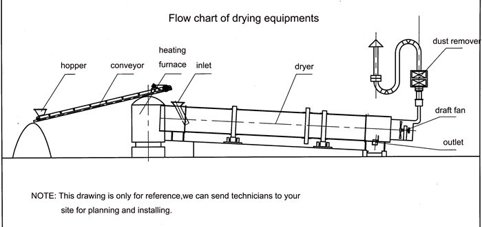 rotary-dryer-layout